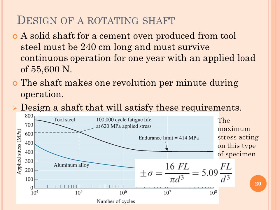 Design of a rotating shaft