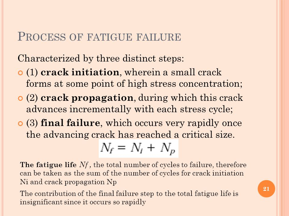 Process of fatigue failure