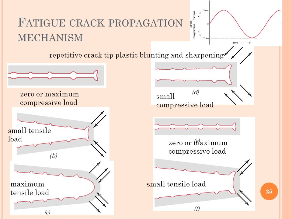 Fatigue crack propagation mechanism