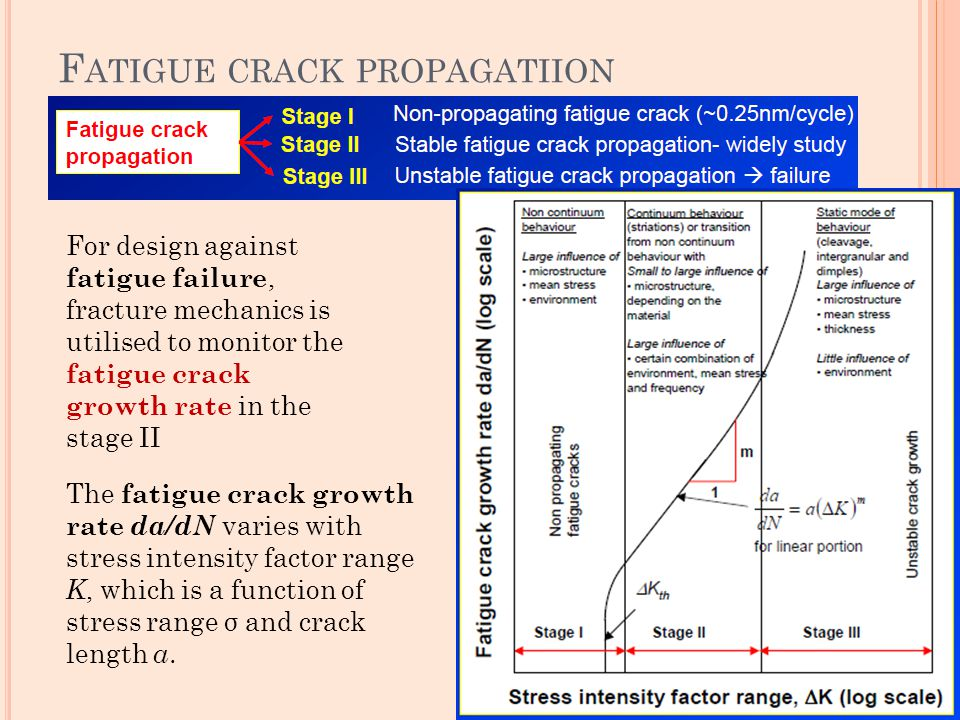 Fatigue crack propagatiion