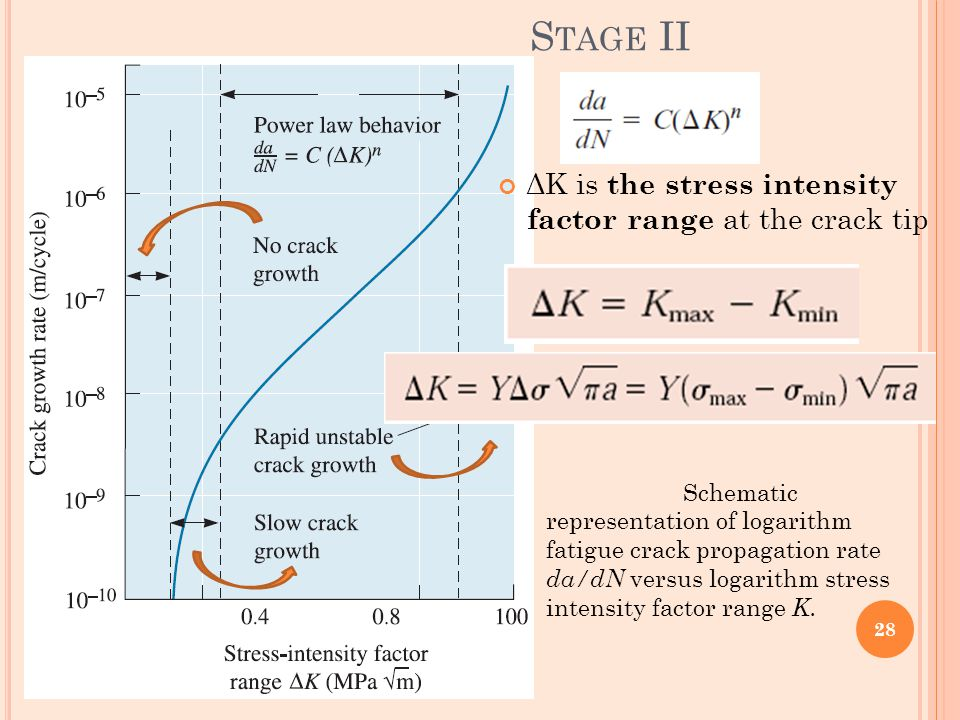 Stage II ΔK is the stress intensity factor range at the crack tip