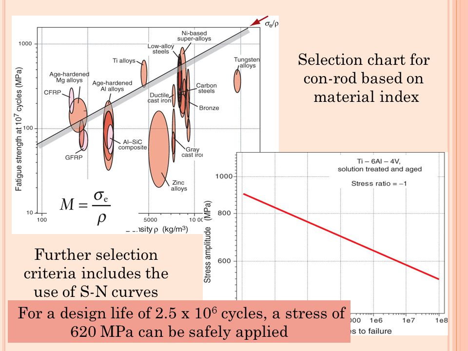 For a design life of 2.5 x 106 cycles, a stress of
