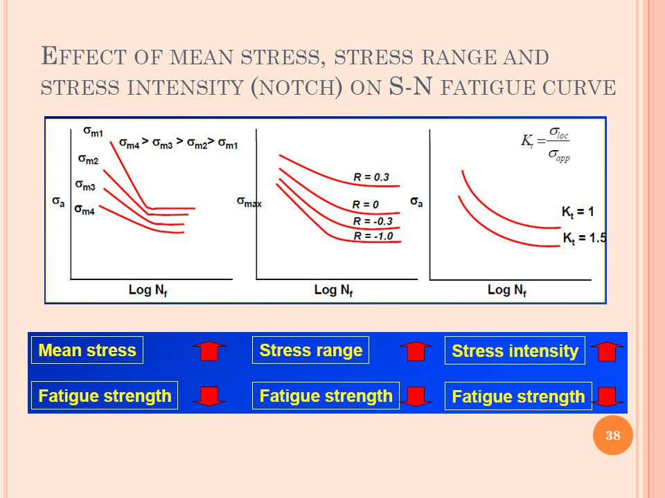 Effect of mean stress, stress range and stress intensity (notch) on S-N fatigue curve