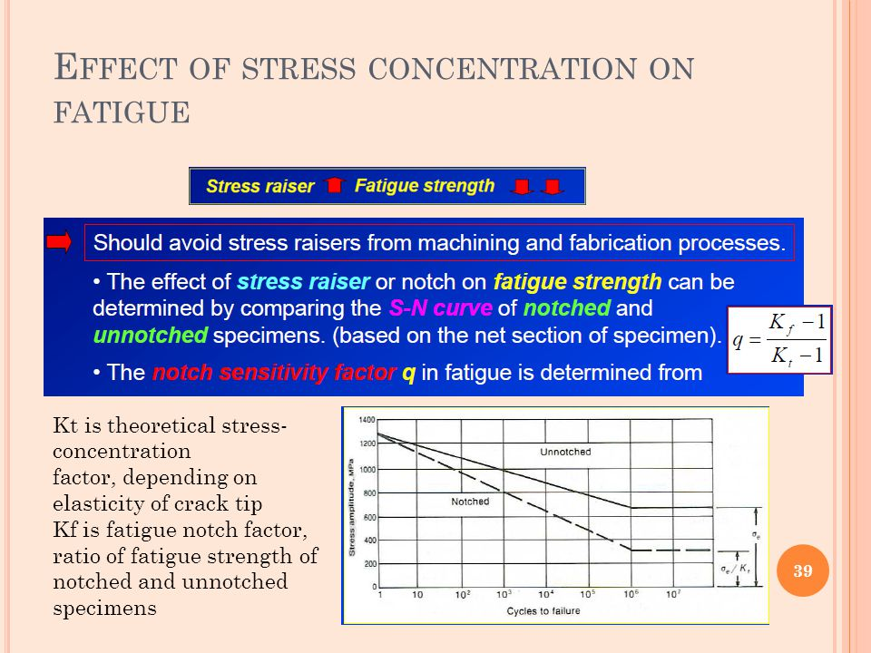 Effect of stress concentration on fatigue