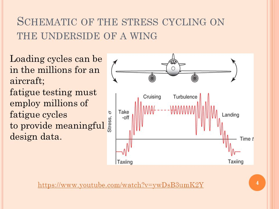 Schematic of the stress cycling on the underside of a wing
