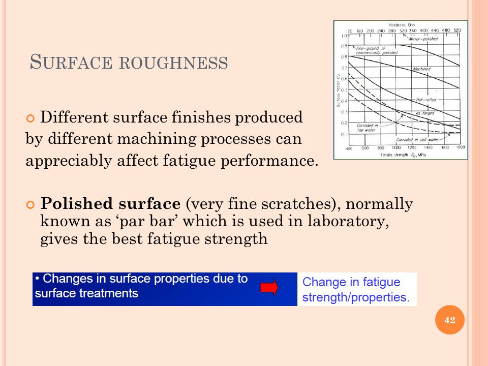Surface roughness Different surface finishes produced
