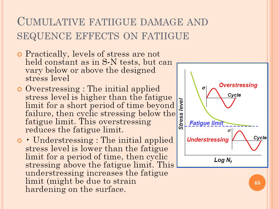 Cumulative fatiigue damage and sequence effects on fatiigue