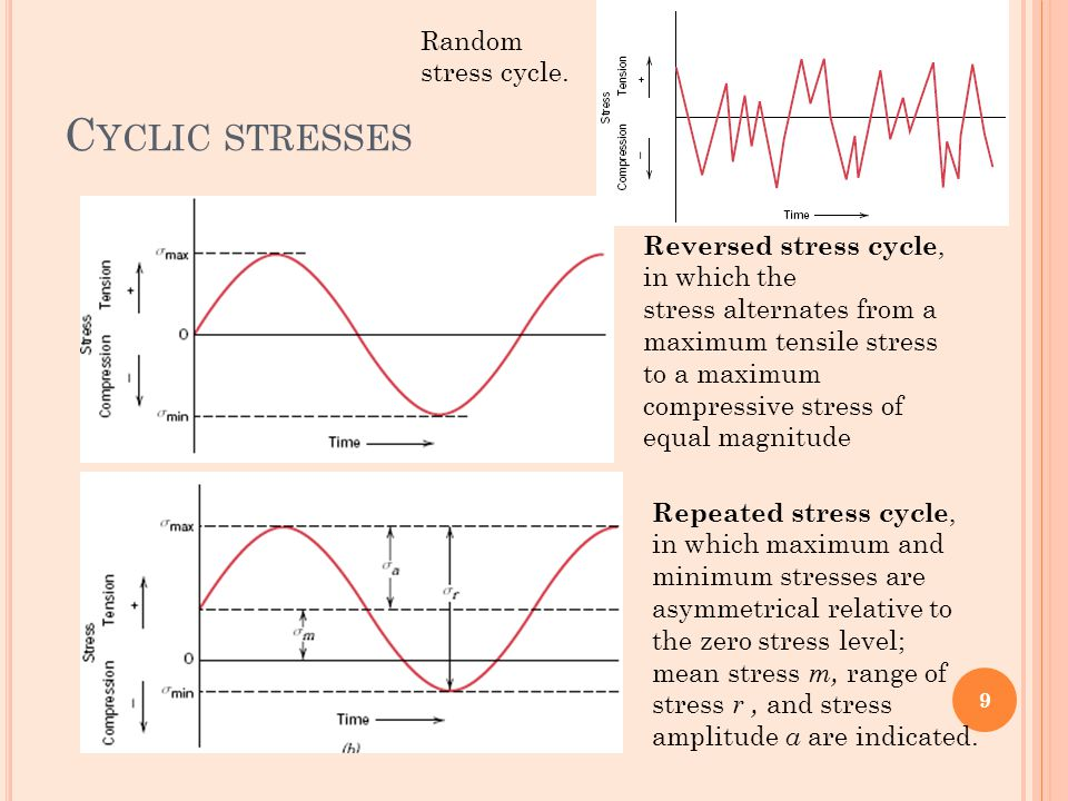 Cyclic stresses Random stress cycle.