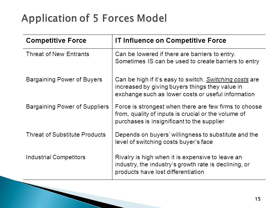 Application of 5 Forces Model