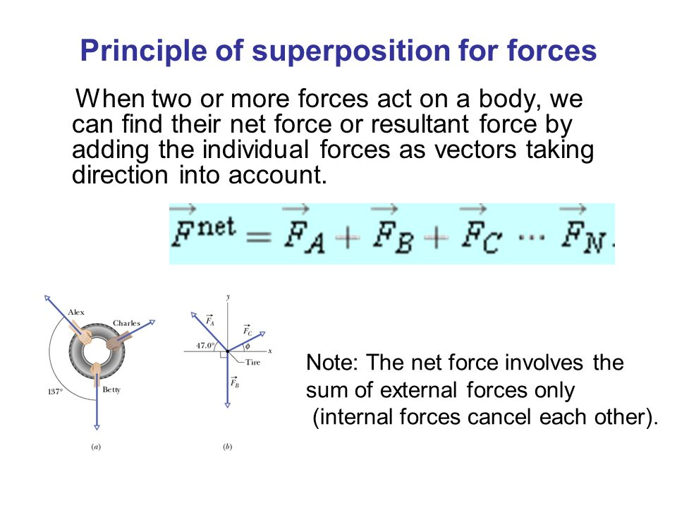 Principle of superposition for forces