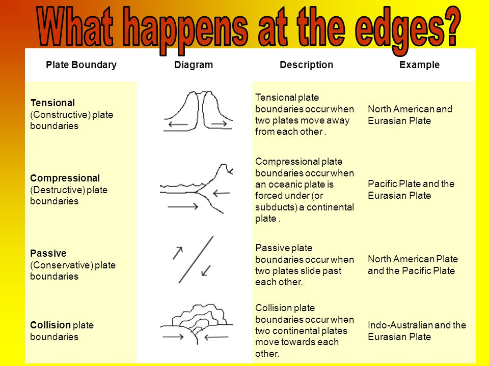 What happens at the edges