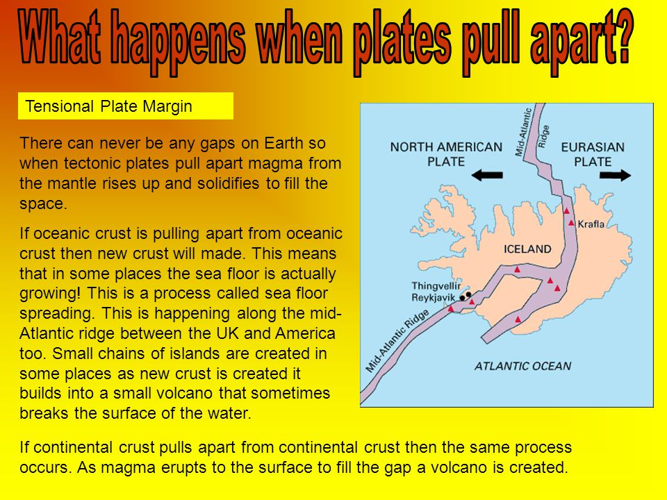 What happens when plates pull apart