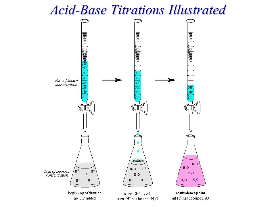 Acid-Base Titrations Illustrated