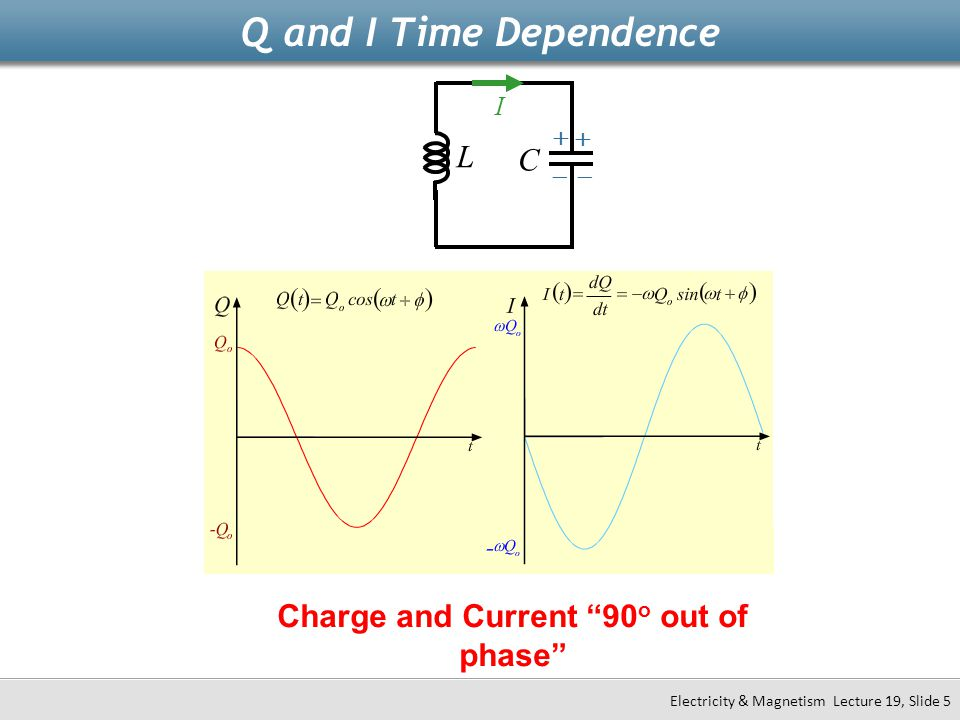 Charge and Current 90o out of phase