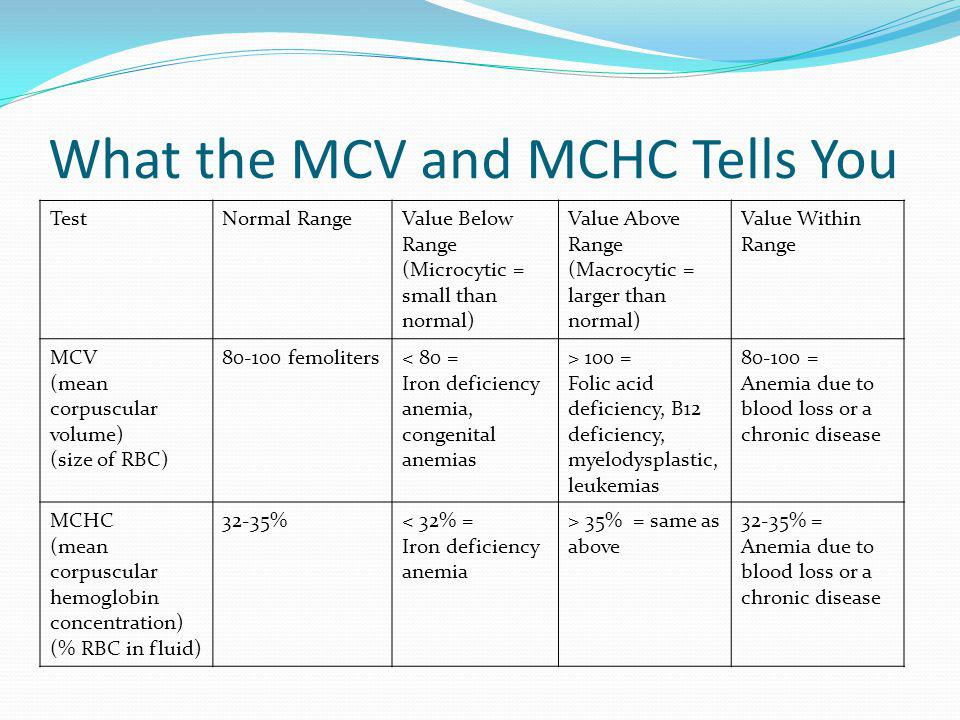 What the MCV and MCHC Tells You