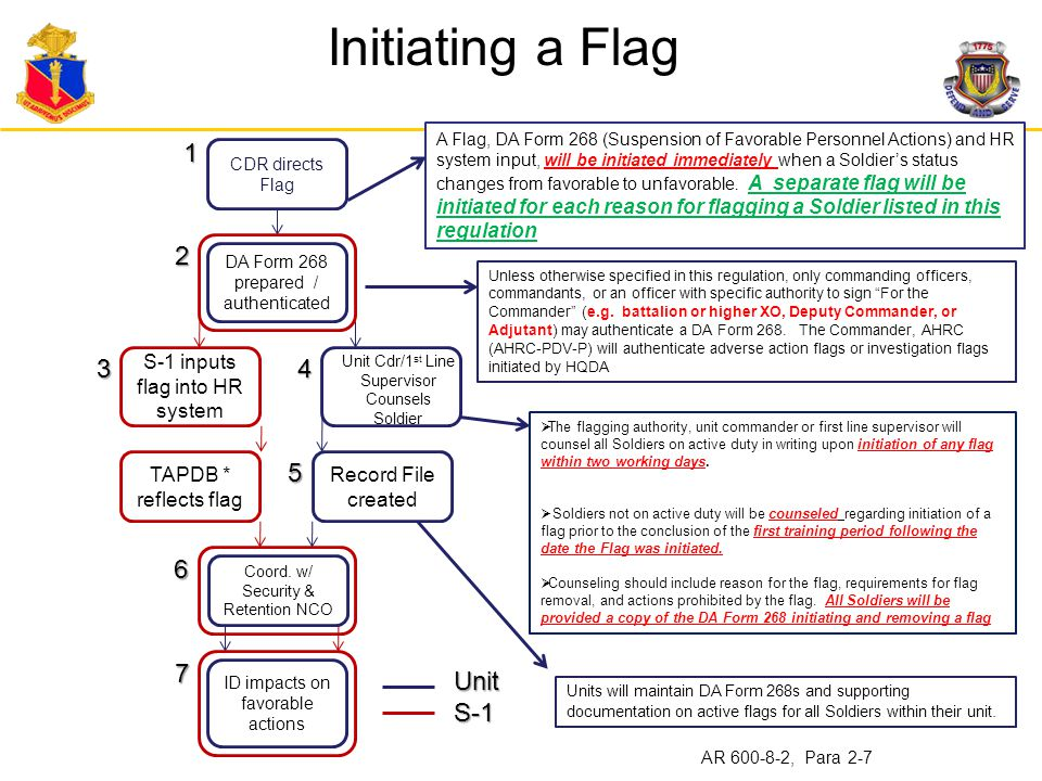 Initiating a Flag 1 2 5 4 6 3 7 Unit S-1 TAPDB * reflects flag