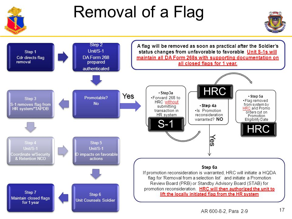 Removal of a Flag Yes Yes