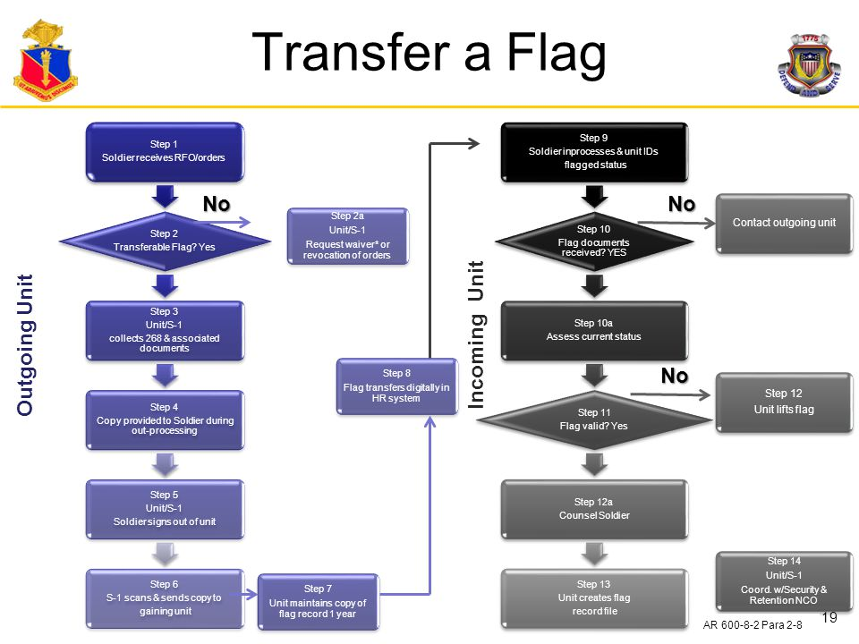 Transfer a Flag No No Incoming Unit Outgoing Unit No
