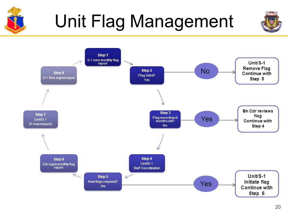 Unit Flag Management No Yes Yes Unit/S-1 Initiate flag Continue with