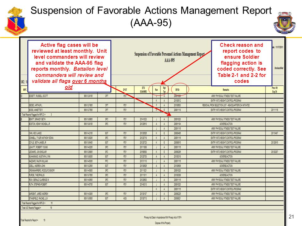 Suspension of Favorable Actions Management Report (AAA-95)