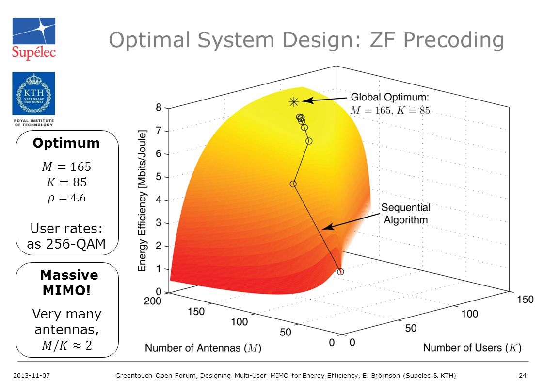 Optimal System Design: ZF Precoding