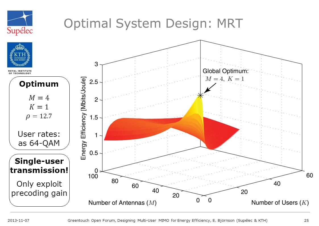 Optimal System Design: MRT
