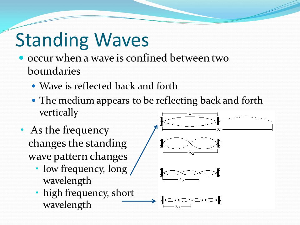 Standing Waves occur when a wave is confined between two boundaries