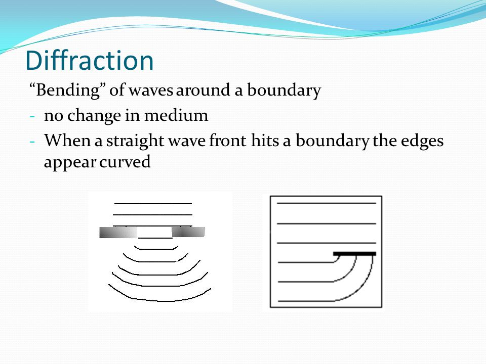 Diffraction Bending of waves around a boundary no change in medium