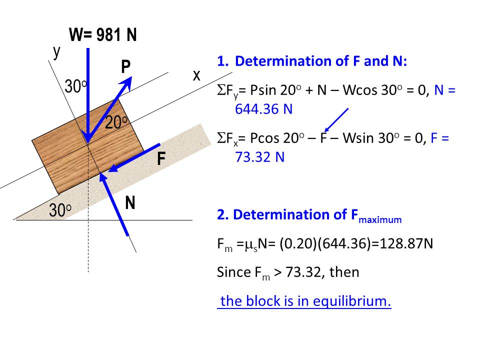 W= 981 N y P x 30o 20o F N 30o Determination of F and N: