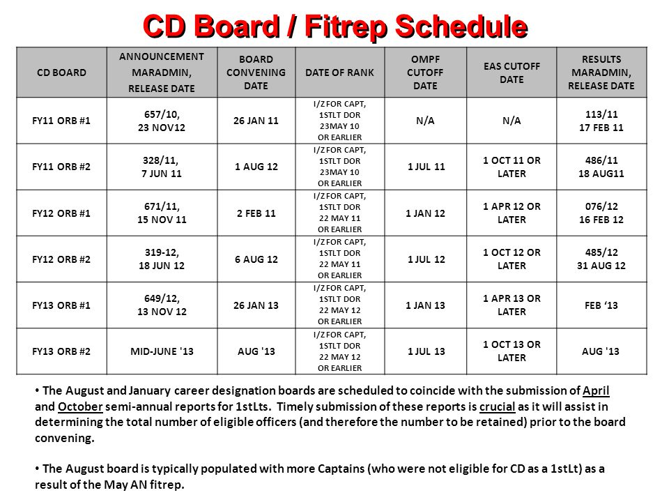 CD Board / Fitrep Schedule