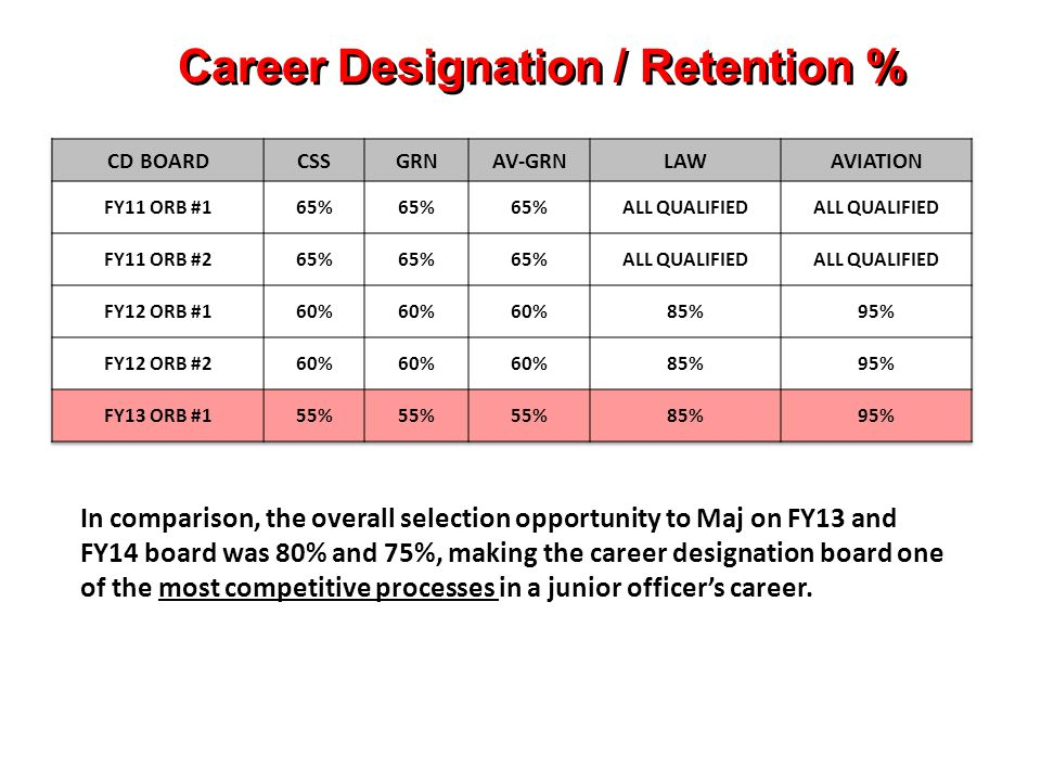 Career Designation / Retention %