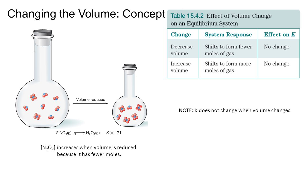 Changing the Volume: Concept