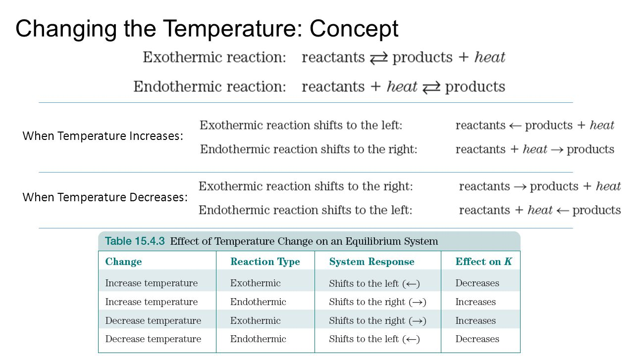 Changing the Temperature: Concept