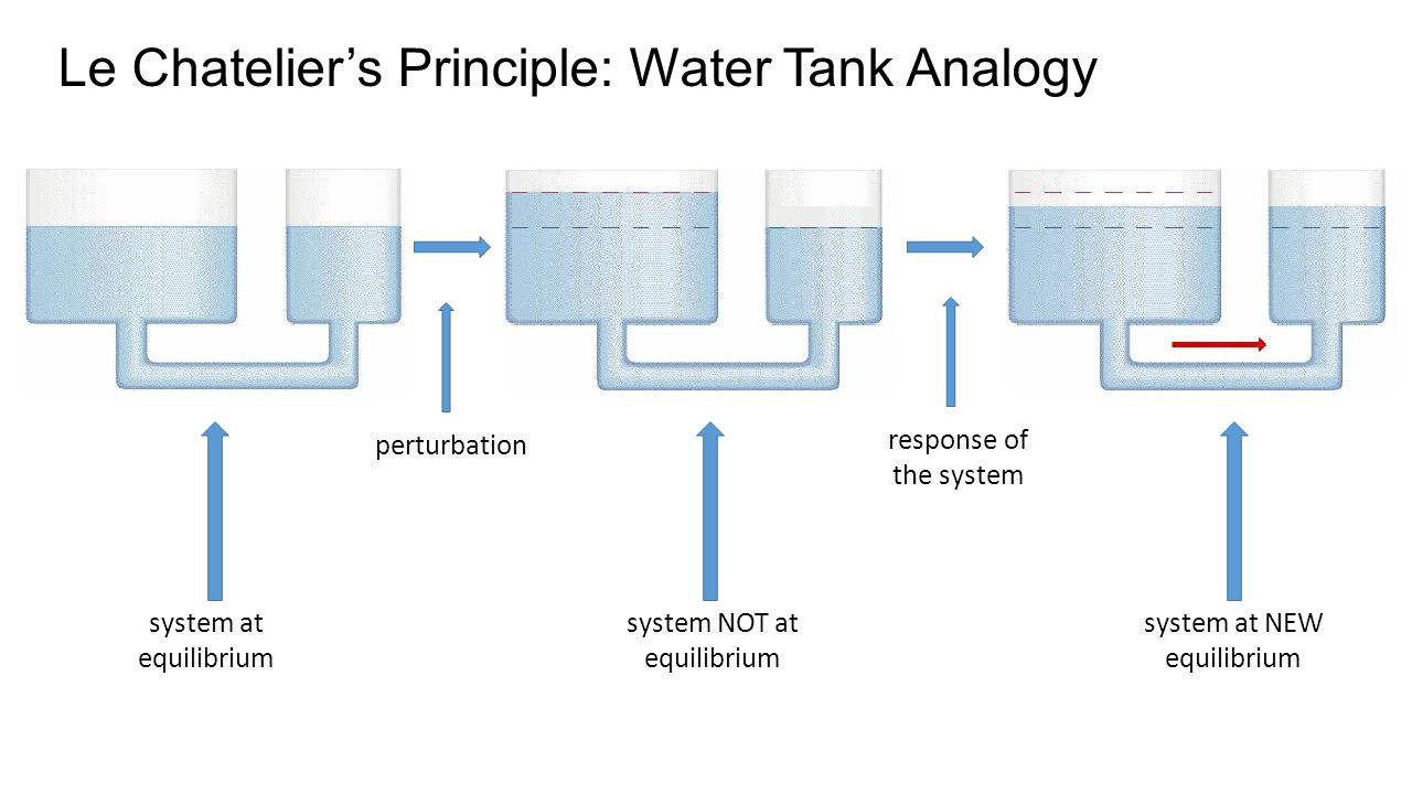 Le Chatelier's Principle: Water Tank Analogy