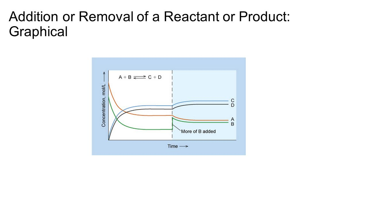 Addition or Removal of a Reactant or Product: Graphical
