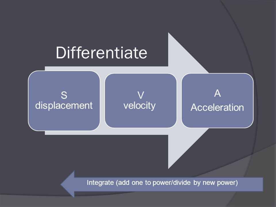 Differentiate Integrate (add one to power/divide by new power)
