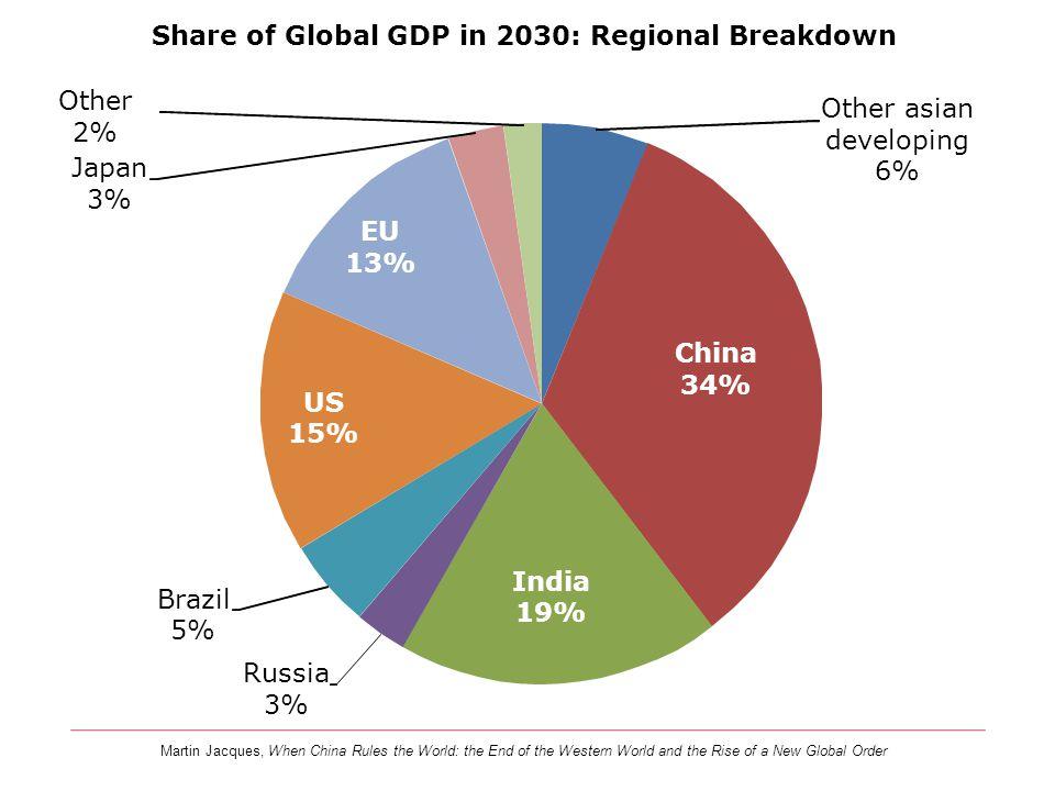 Share of Global GDP in 2030: Regional Breakdown