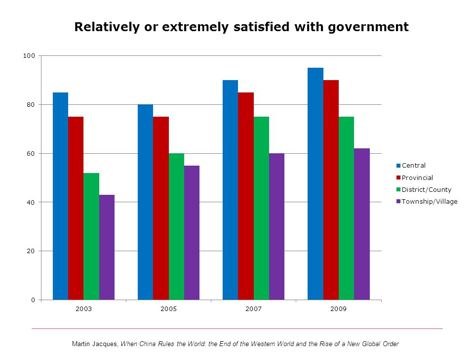 Relatively or extremely satisfied with government