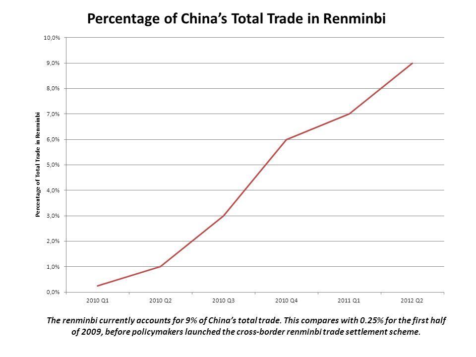 Percentage of China's Total Trade in Renminbi