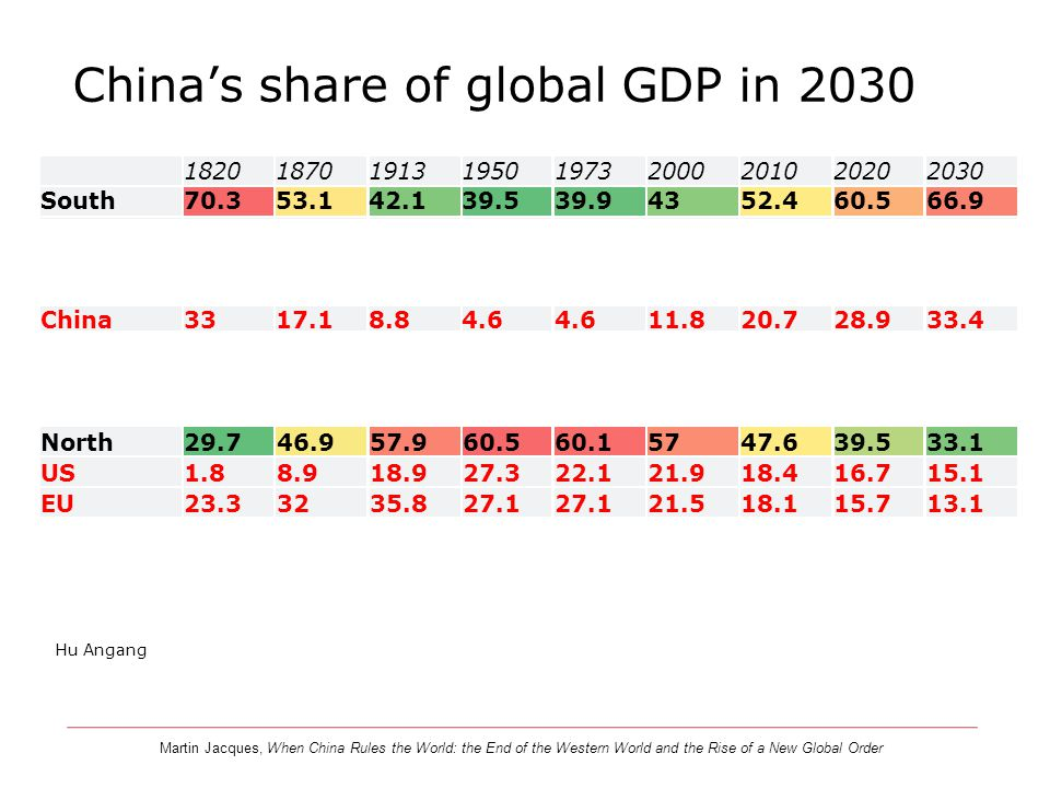 China's share of global GDP in 2030