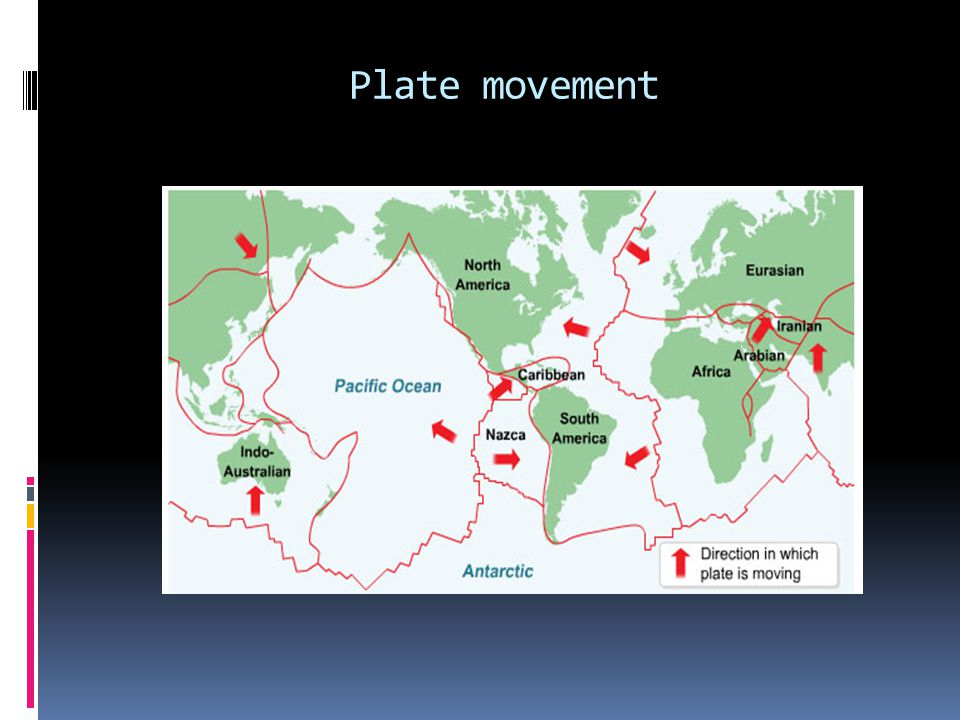 Plate movement