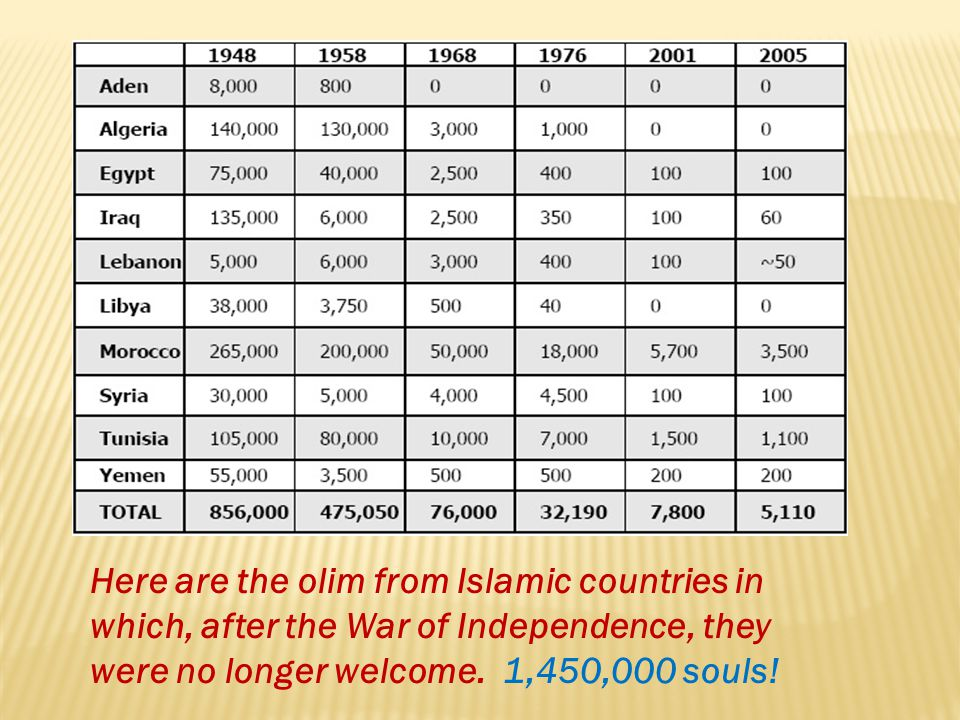 Here are the olim from Islamic countries in which, after the War of Independence, they were no longer welcome.