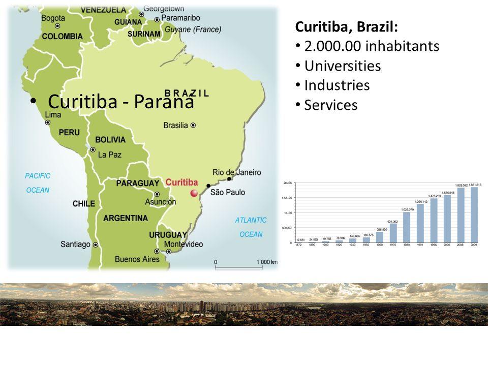 Curitiba - Paraná Curitiba, Brazil: 2.000.00 inhabitants Universities