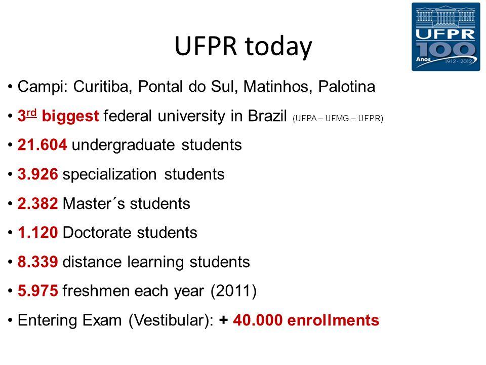 UFPR today Campi: Curitiba, Pontal do Sul, Matinhos, Palotina