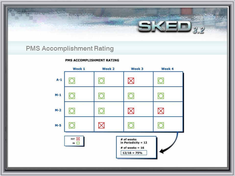 PMS Accomplishment Rating