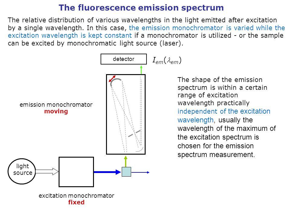 The fluorescence emission spectrum