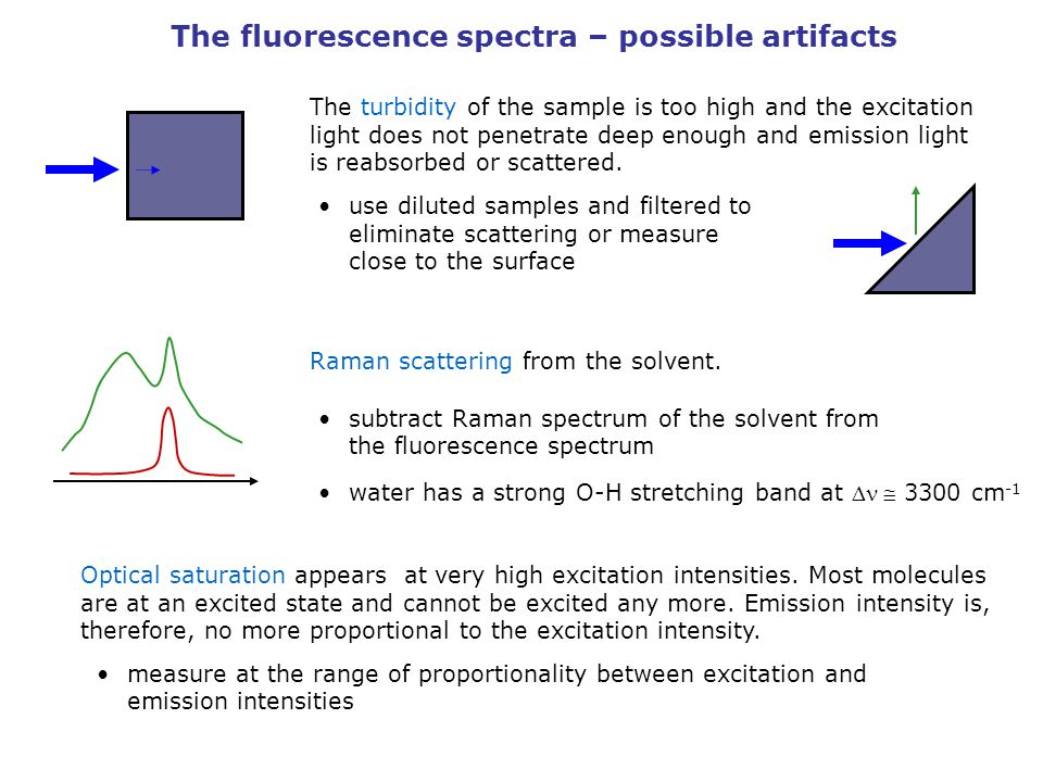 The fluorescence spectra – possible artifacts