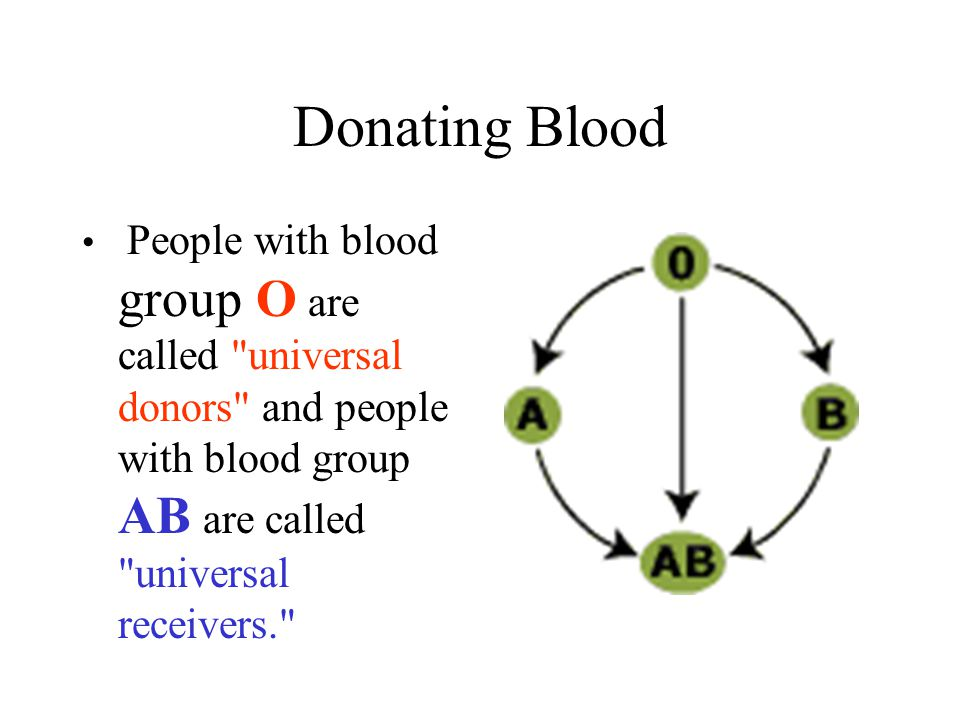 Donating Blood People with blood group O are called universal donors and people with blood group AB are called universal receivers.