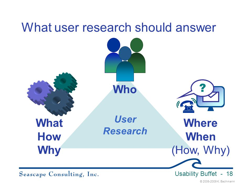What user research should answer