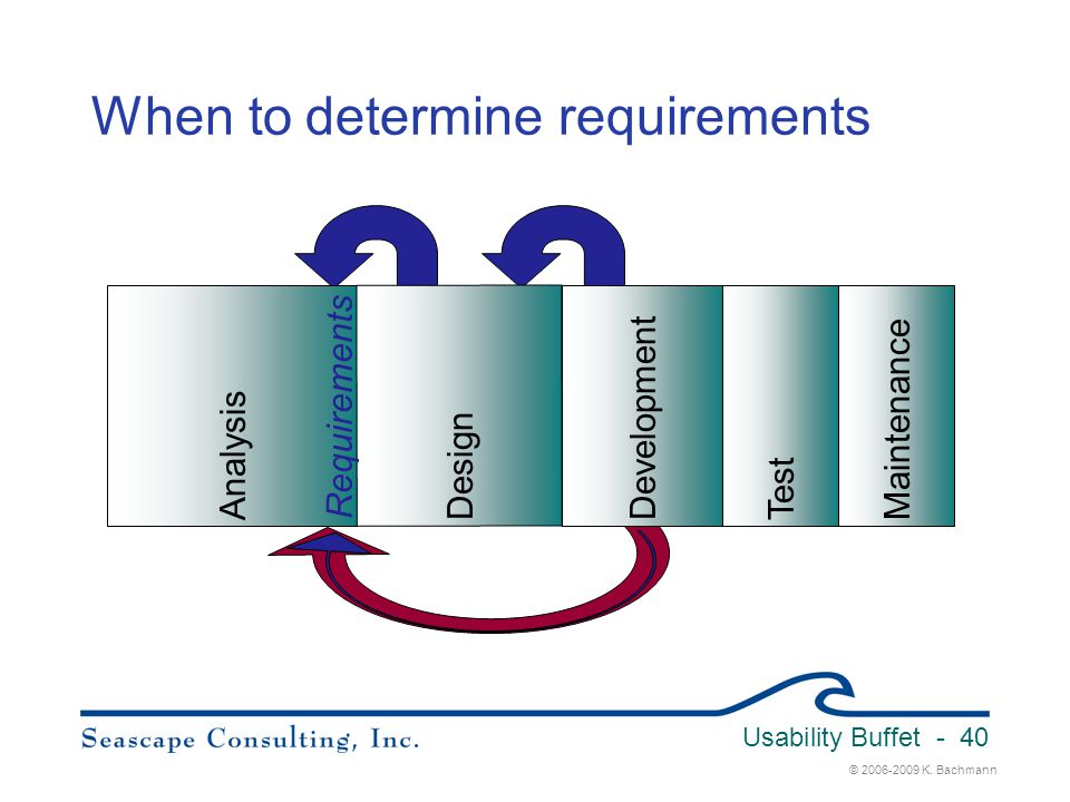 When to determine requirements